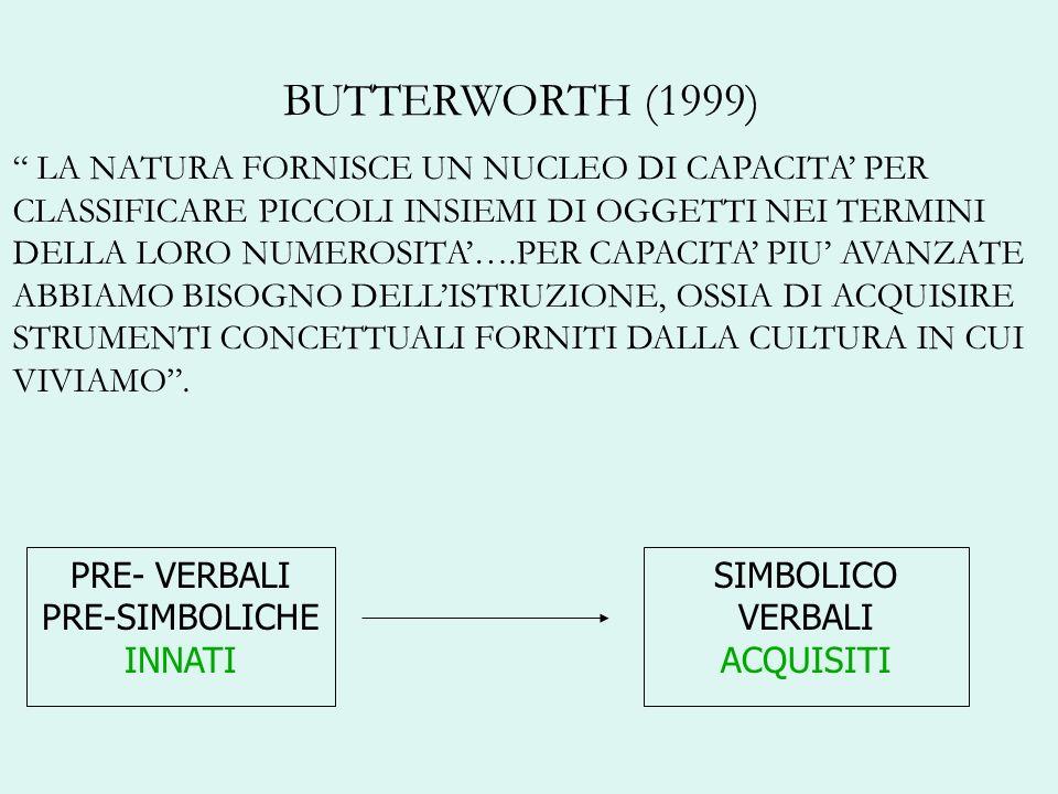 BUTTERWORTH (1999) LA NATURA FORNISCE UN NUCLEO DI CAPACITA PER CLASSIFICARE PICCOLI INSIEMI DI OGGETTI NEI TERMINI DELLA LORO NUMEROSITA….PER CAPACIT