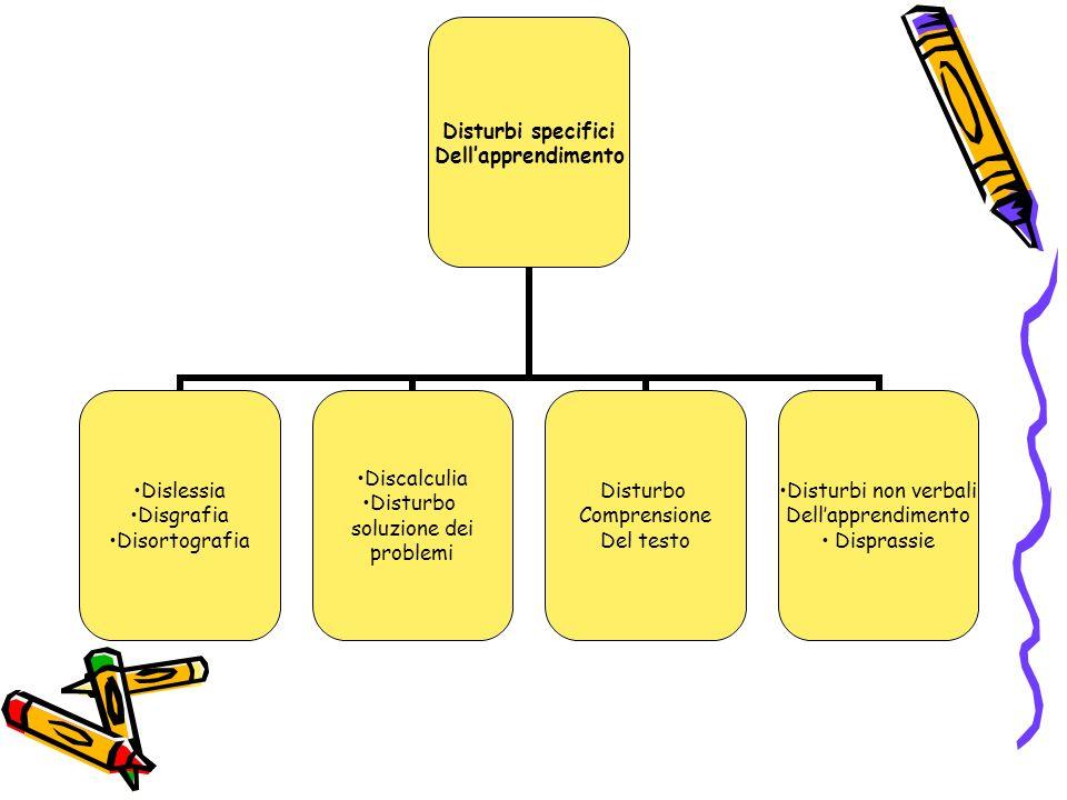 Disturbi specifici Dellapprendimento Dislessia Disgrafia Disortografia Discalculia Disturbo soluzione dei problemi Disturbo Comprensione Del testo Dis