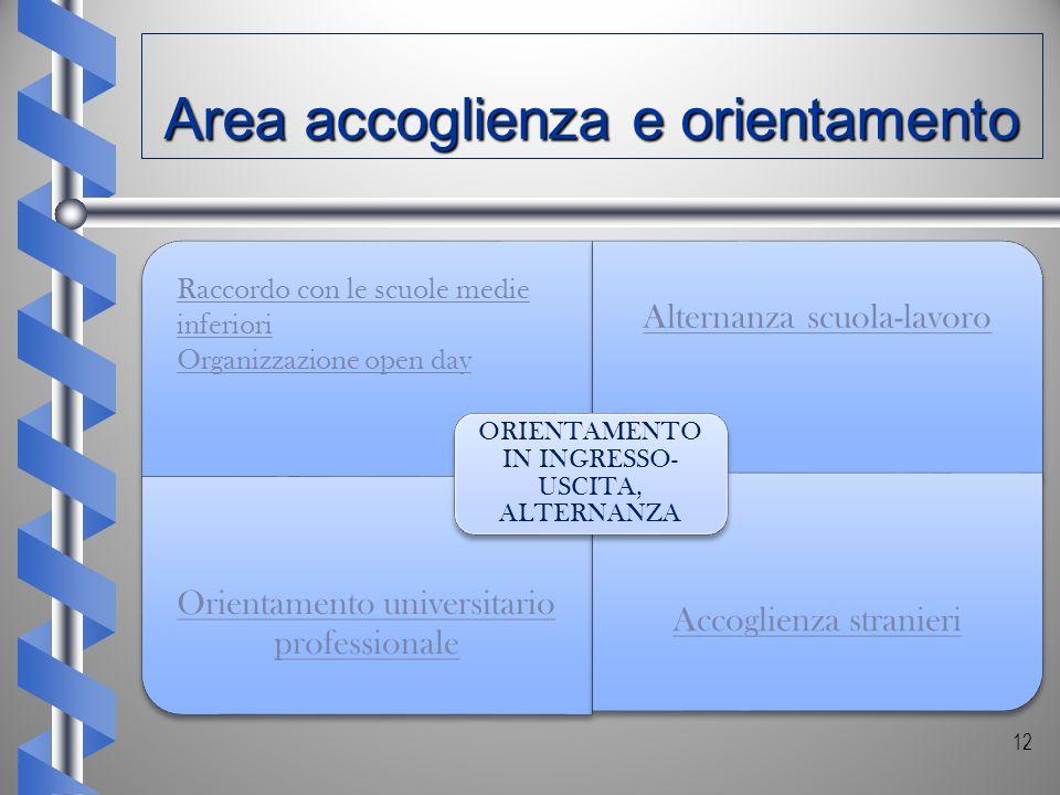 Alternanza scuola-lavoro Orientamento universitario professionale Accoglienza stranieri ORIENTAMENTO IN INGRESSO- USCITA, ALTERNANZA 12 Area accoglien
