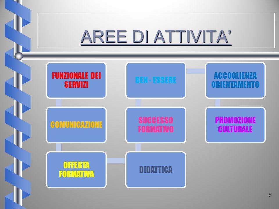 AREE DI ATTIVITA AREE DI ATTIVITA 5 FUNZIONALE DEI SERVIZI COMUNICAZIONE OFFERTA FORMATIVA DIDATTICA SUCCESSO FORMATIVO BEN - ESSERE ACCOGLIENZA ORIEN
