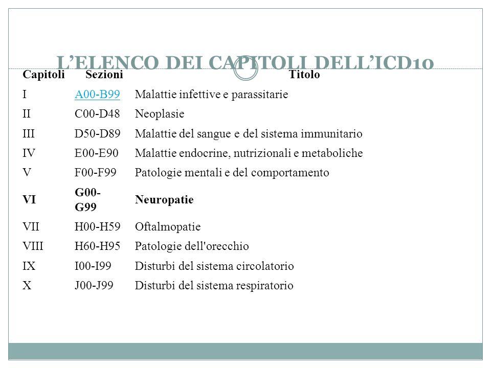 LELENCO DEI CAPITOLI DELLICD10 Capitoli SezioniTitolo IA00-B99Malattie infettive e parassitarie IIC00-D48Neoplasie IIID50-D89Malattie del sangue e del