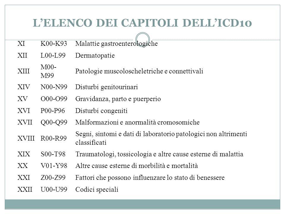 LELENCO DEI CAPITOLI DELLICD10 XIK00-K93Malattie gastroenterologiche XIIL00-L99Dermatopatie XIII M00- M99 Patologie muscoloscheletriche e connettivali