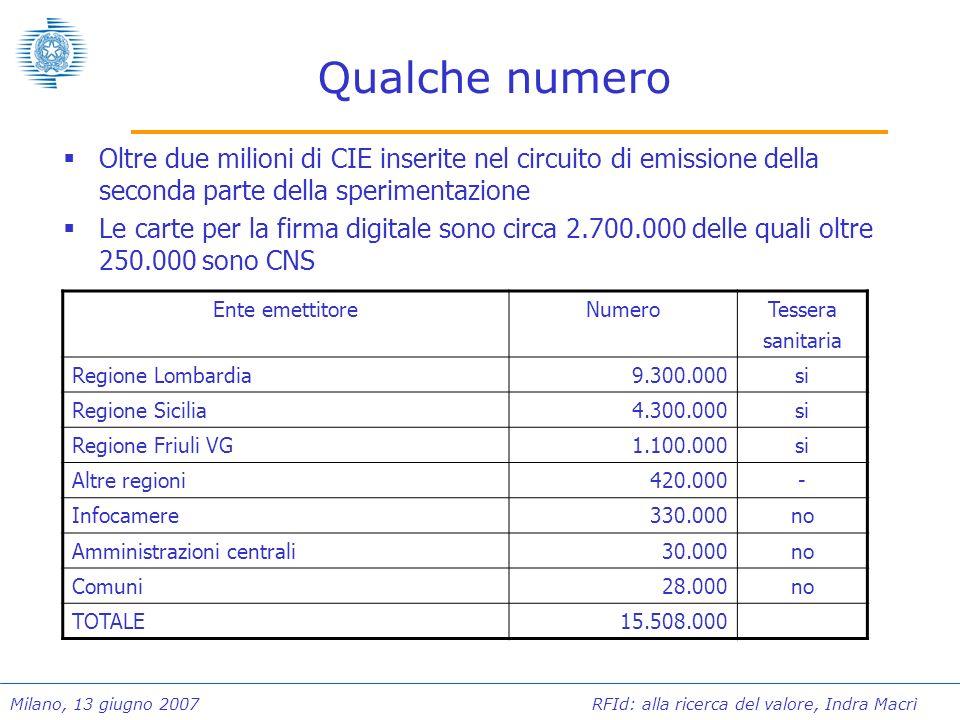 Milano, 13 giugno 2007 RFId: alla ricerca del valore, Indra Macrì Qualche numero Oltre due milioni di CIE inserite nel circuito di emissione della sec