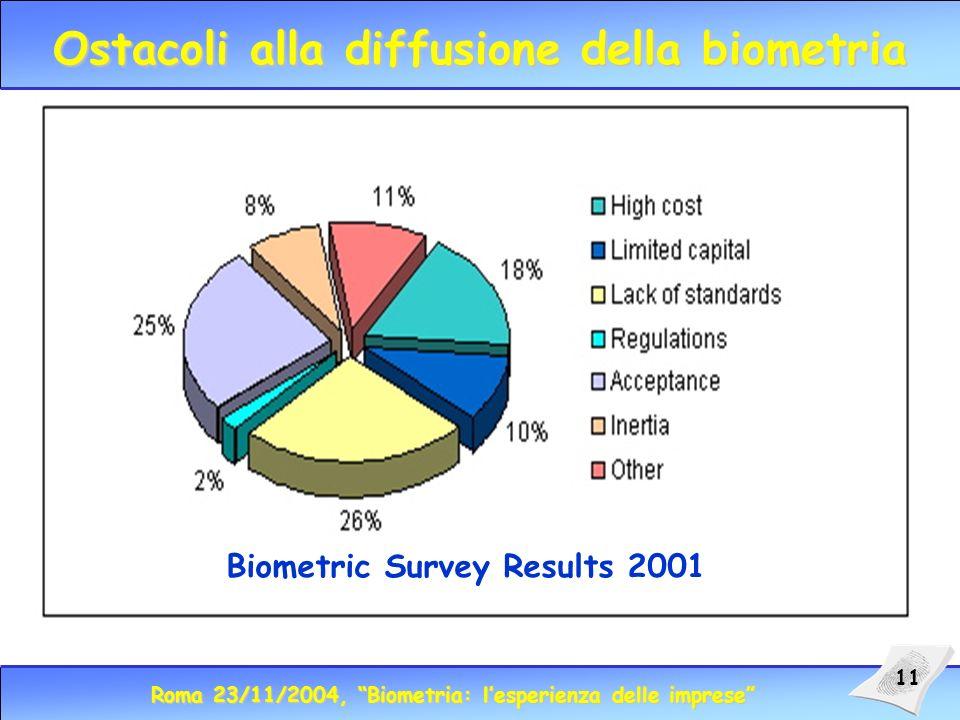 Roma 23/11/2004, Biometria: lesperienza delle imprese 11 Ostacoli alla diffusione della biometria Biometric Survey Results 2001
