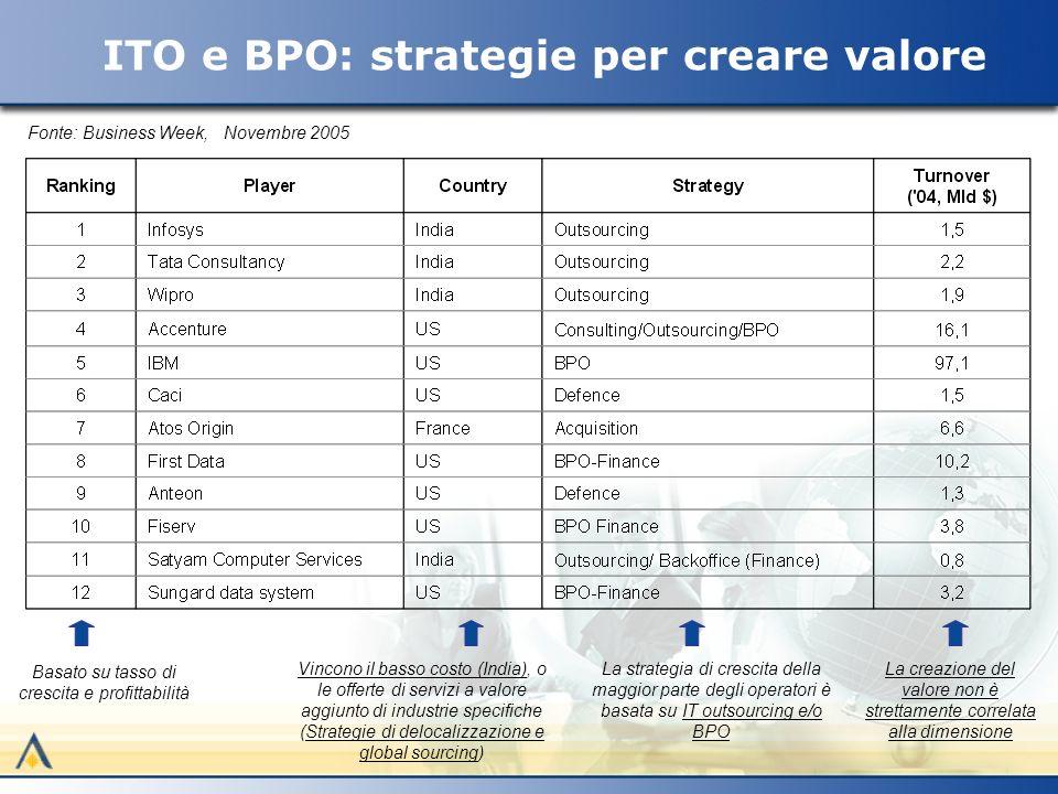 ITO e BPO: strategie per creare valore Basato su tasso di crescita e profittabilità La strategia di crescita della maggior parte degli operatori è basata su IT outsourcing e/o BPO Vincono il basso costo (India), o le offerte di servizi a valore aggiunto di industrie specifiche (Strategie di delocalizzazione e global sourcing) La creazione del valore non è strettamente correlata alla dimensione Fonte: Business Week, Novembre 2005