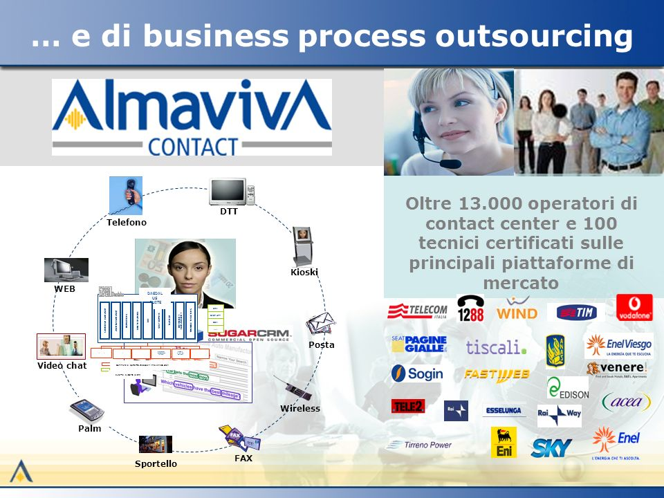 … e di business process outsourcing Posta WEB Palm DTT Video chat Sportello Wireless FAX Kioski Telefono AGENDA MANAGER SELF SERVICE TEACHER CRM SIST ATT SCM … DAEDAL US SUITE REPORTING KM MULTICHANNEL DOCUMENT MANAGEMENT TROUBLE TICKETING External systems (client) Commercial platforms enclosed in AlmavivAs solution Reporting system Telco system & predictive dialer Vocal Recorder Document management systems Trouble Ticketing Systems Logistics systems CAMPAIGN MANAGER Oltre 13.000 operatori di contact center e 100 tecnici certificati sulle principali piattaforme di mercato