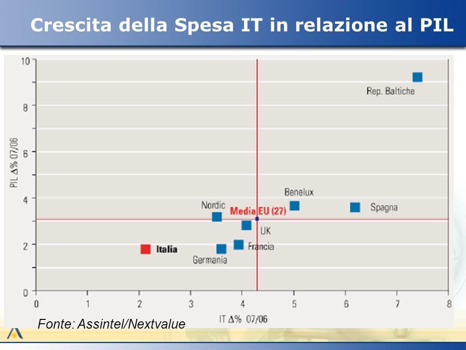 Crescita della Spesa IT in relazione al PIL Fonte: Assintel/Nextvalue