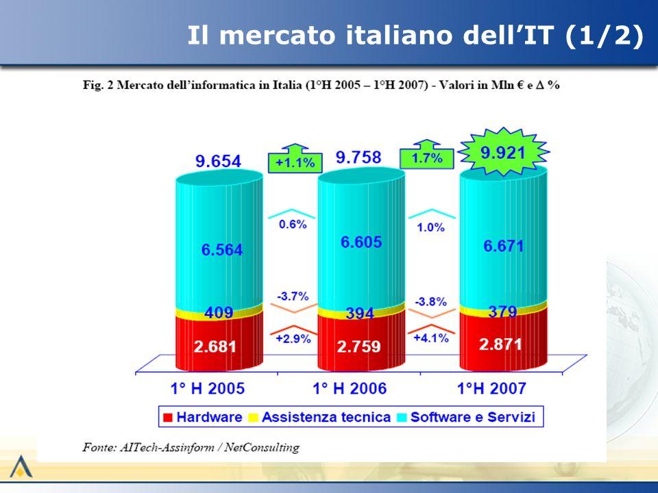 Il mercato italiano dellIT (1/2)