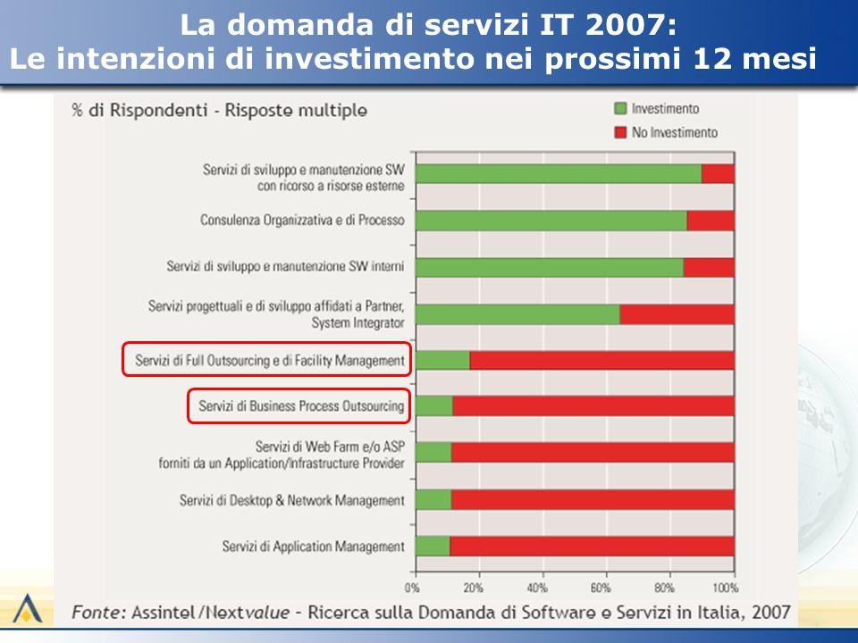 La domanda di servizi IT 2007: Le intenzioni di investimento nei prossimi 12 mesi