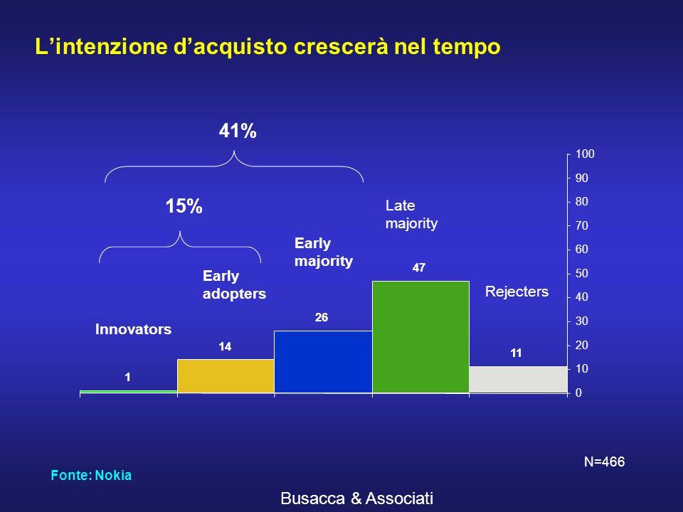 Busacca & Associati Il 58% degli europei scommette sulla Mobile TV 12 46 28 12 1 0 10 20 30 40 50 60 70 80 90 100 Certamente sì Probabilm.