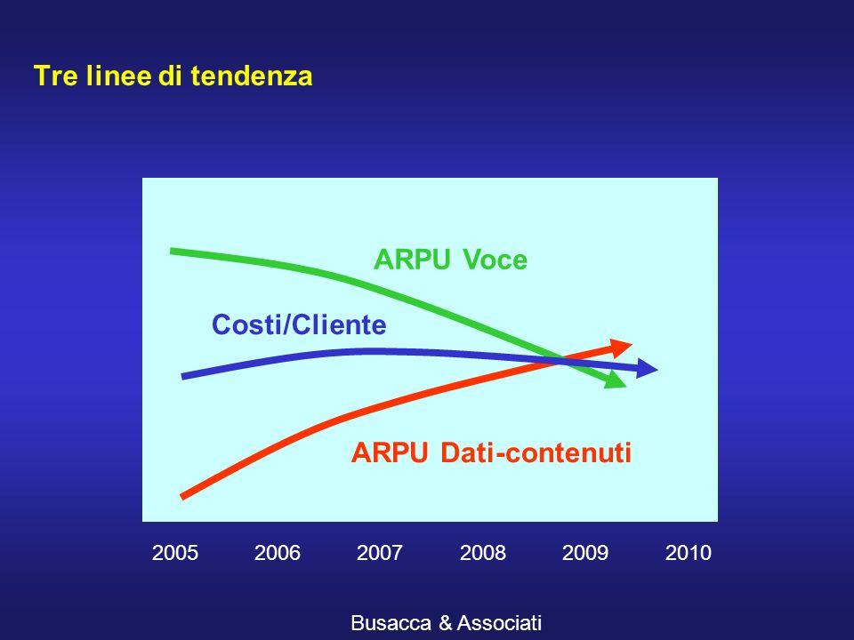 Busacca & Associati Tre linee di tendenza 200520062007200820092010 ARPU Voce ARPU Dati-contenuti Costi/Cliente