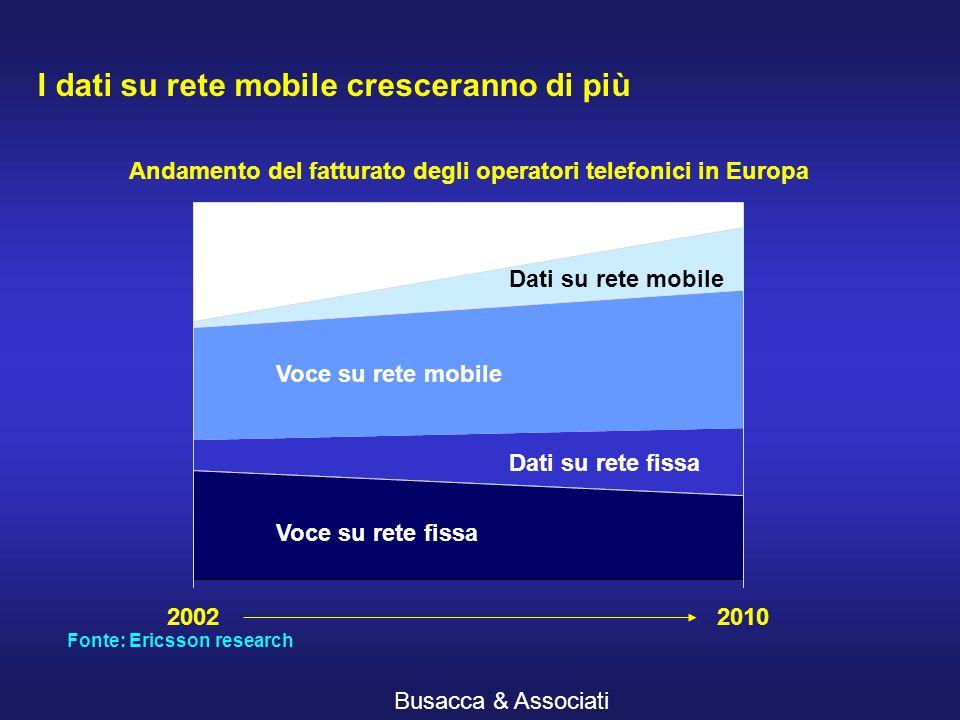 Busacca & Associati I dati su rete mobile cresceranno di più 20022010 Voce su rete fissa Dati su rete fissa Voce su rete mobile Dati su rete mobile Andamento del fatturato degli operatori telefonici in Europa Fonte: Ericsson research