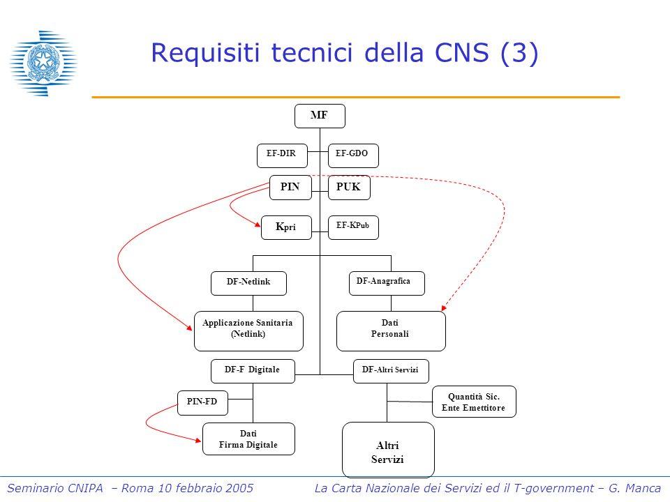 Seminario CNIPA – Roma 10 febbraio 2005 La Carta Nazionale dei Servizi ed il T-government – G. Manca Requisiti tecnici della CNS (3) MF Dati Personali
