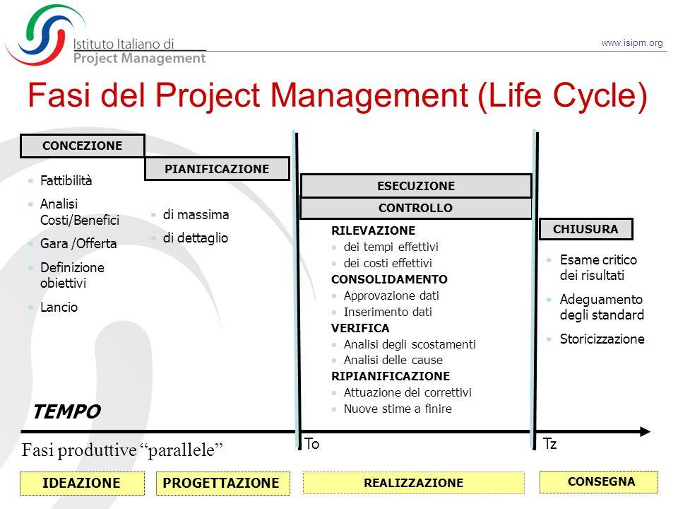 www.isipm.org TEMPO Fasi del Project Management (Life Cycle) CHIUSURA Esame critico dei risultati Adeguamento degli standard Storicizzazione Fattibili