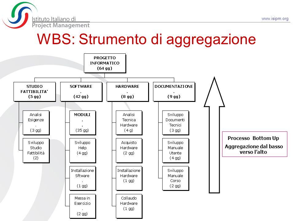 www.isipm.org WBS: Strumento di aggregazione Processo Bottom Up Aggregazione dal basso verso lalto