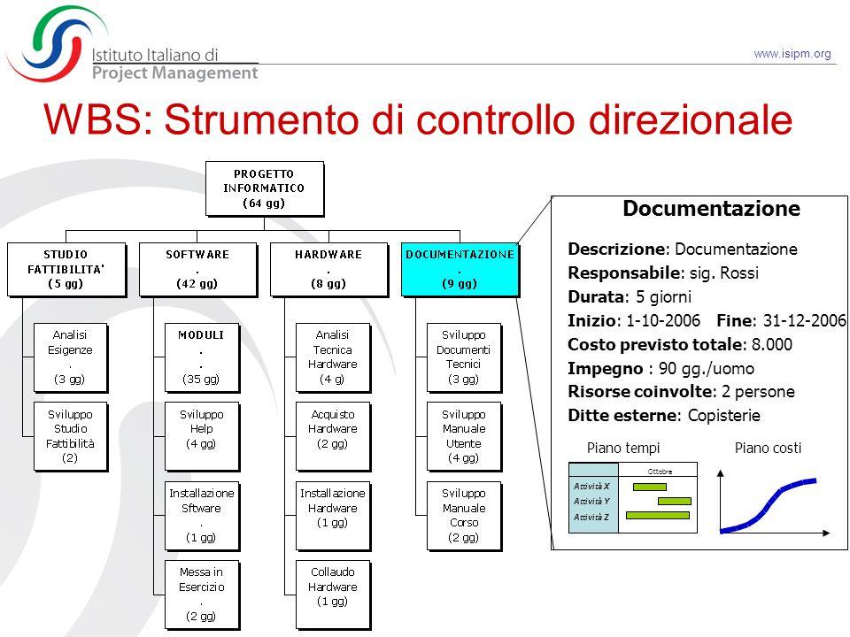 www.isipm.org WBS: Strumento di controllo direzionale Descrizione: Documentazione Responsabile: sig. Rossi Durata: 5 giorni Inizio: 1-10-2006 Fine: 31