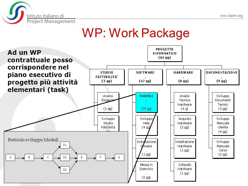 www.isipm.org WP: Work Package BC D3 D2 D1 AEFG Reticolo sviluppo Moduli Ad un WP contrattuale posso corrispondere nel piano esecutivo di progetto più