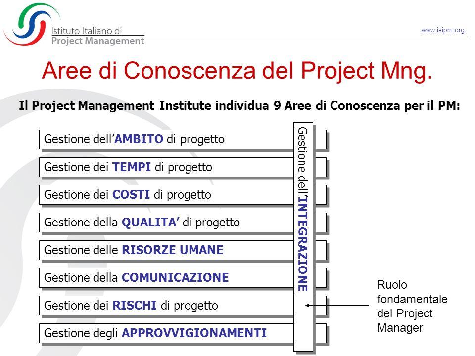 www.isipm.org Aree di Conoscenza del Project Mng. Gestione dellAMBITO di progetto Gestione dei TEMPI di progetto Gestione dei COSTI di progetto Gestio