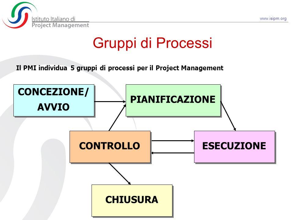 www.isipm.org Gruppi di Processi CONCEZIONE/ AVVIO CONCEZIONE/ AVVIO PIANIFICAZIONE CONTROLLO ESECUZIONE CHIUSURA Il PMI individua 5 gruppi di process
