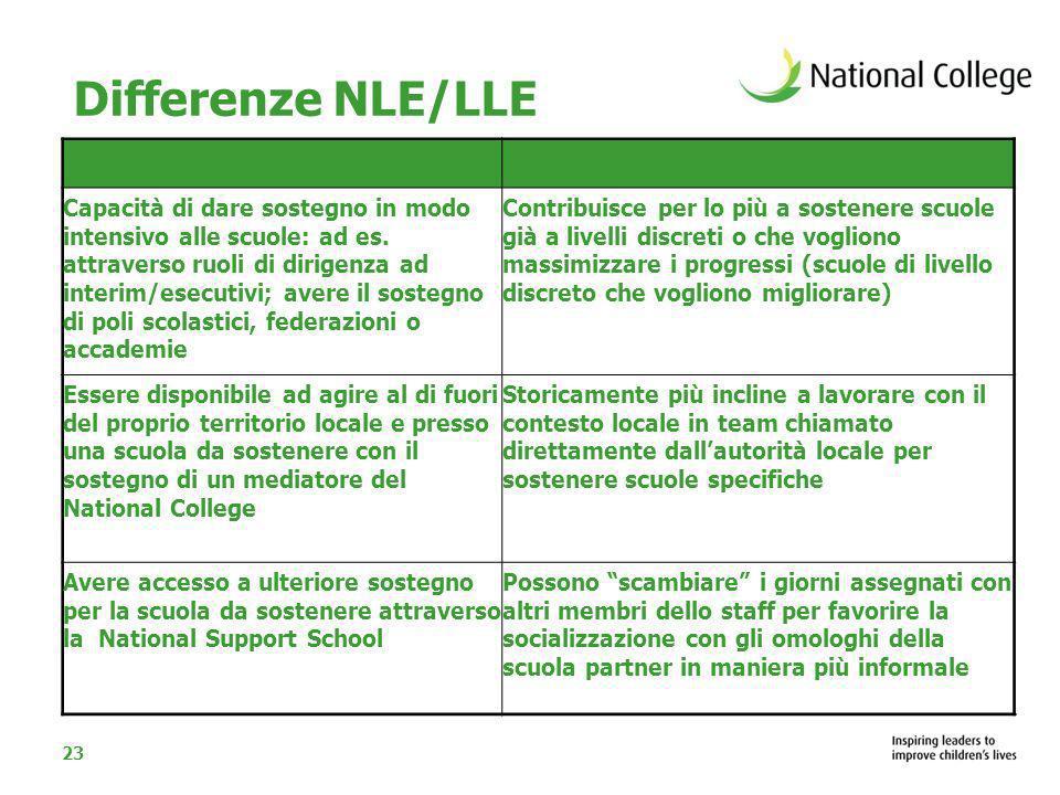 23 Differenze NLE/LLE NLELLE Capacità di dare sostegno in modo intensivo alle scuole: ad es. attraverso ruoli di dirigenza ad interim/esecutivi; avere