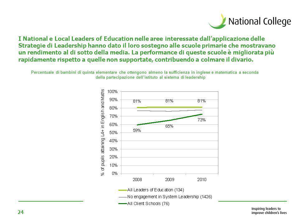 24 I National e Local Leaders of Education nelle aree interessate dallapplicazione delle Strategie di Leadership hanno dato il loro sostegno alle scuo