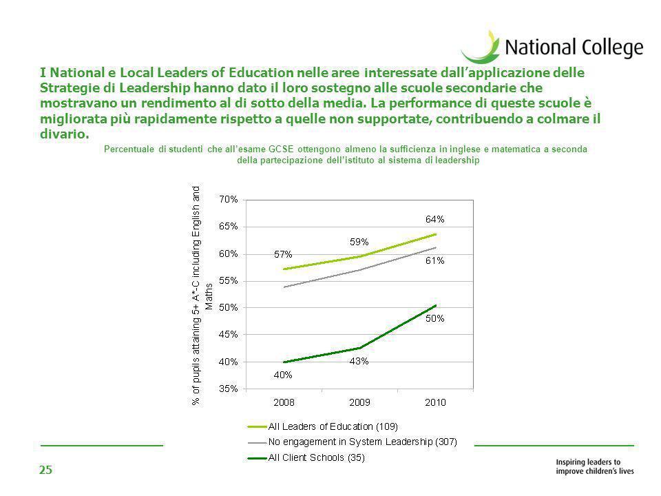 25 I National e Local Leaders of Education nelle aree interessate dallapplicazione delle Strategie di Leadership hanno dato il loro sostegno alle scuo