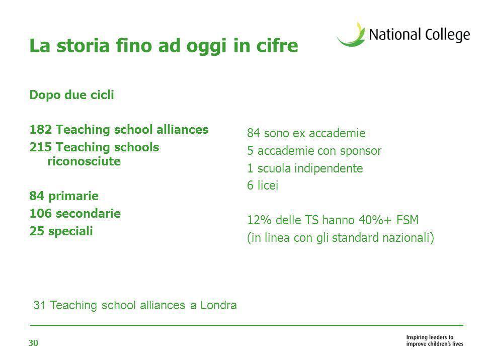 30 La storia fino ad oggi in cifre Dopo due cicli 182 Teaching school alliances 215 Teaching schools riconosciute 84 primarie 106 secondarie 25 specia