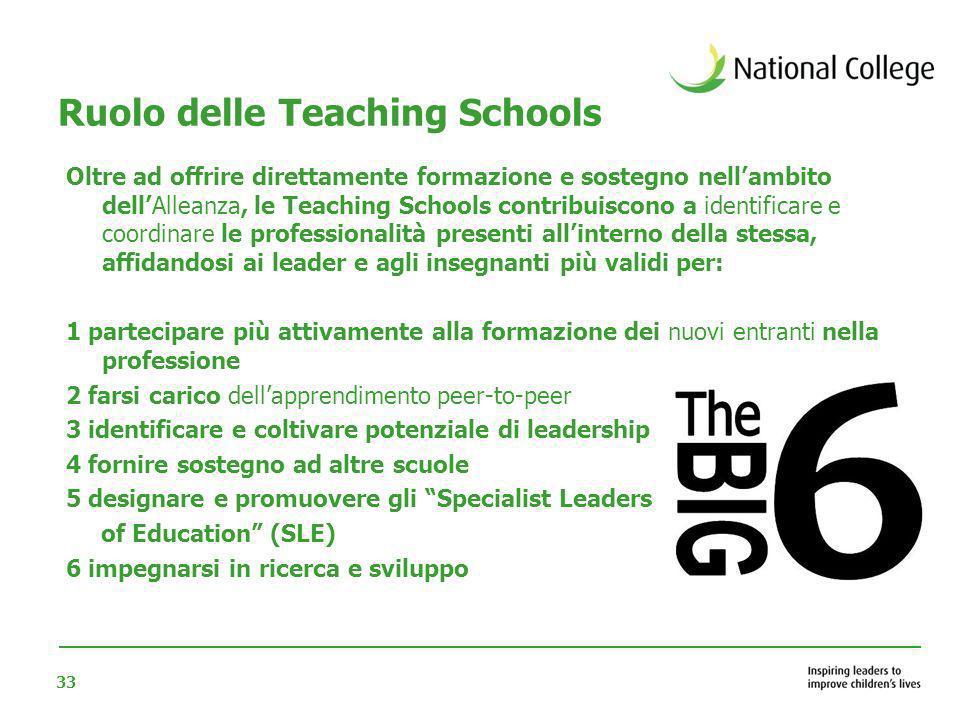33 Ruolo delle Teaching Schools Oltre ad offrire direttamente formazione e sostegno nellambito dellAlleanza, le Teaching Schools contribuiscono a iden