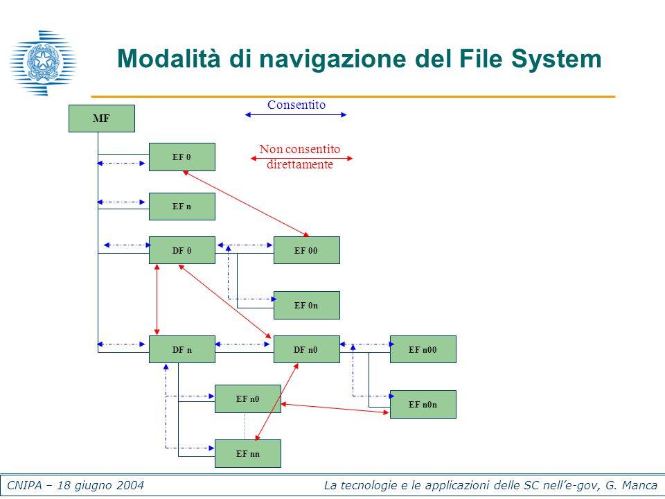 CNIPA – 18 giugno 2004 La tecnologie e le applicazioni delle SC nelle-gov, G. Manca Modalità di navigazione del File System Consentito Non consentito