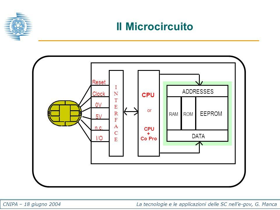 CNIPA – 18 giugno 2004 La tecnologie e le applicazioni delle SC nelle-gov, G. Manca Il Microcircuito INTERFACEINTERFACE CPU RAMROM EEPROM DATA ADDRESS