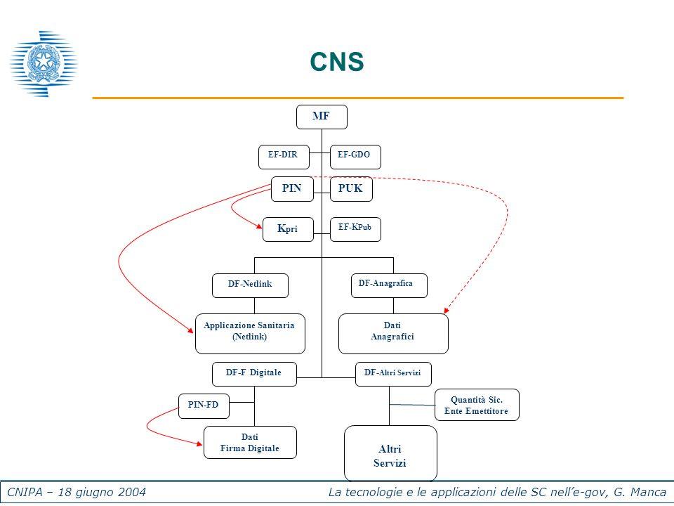 CNIPA – 18 giugno 2004 La tecnologie e le applicazioni delle SC nelle-gov, G. Manca CNS MF Dati Anagrafici DF-Anagrafica Applicazione Sanitaria (Netli