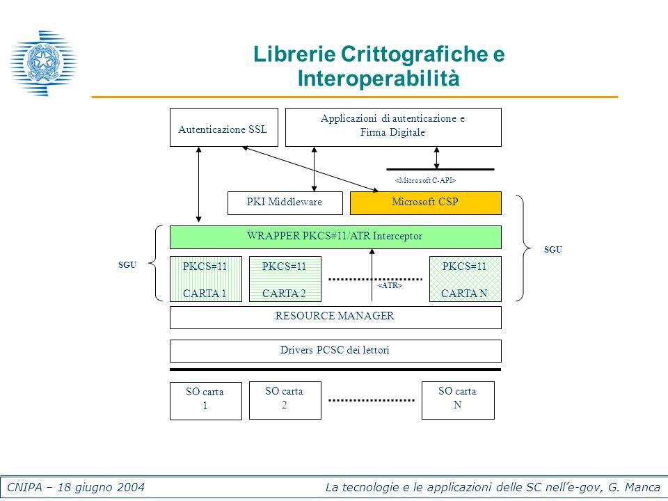 CNIPA – 18 giugno 2004 La tecnologie e le applicazioni delle SC nelle-gov, G. Manca Librerie Crittografiche e Interoperabilità SO carta 1 SO carta 2 S