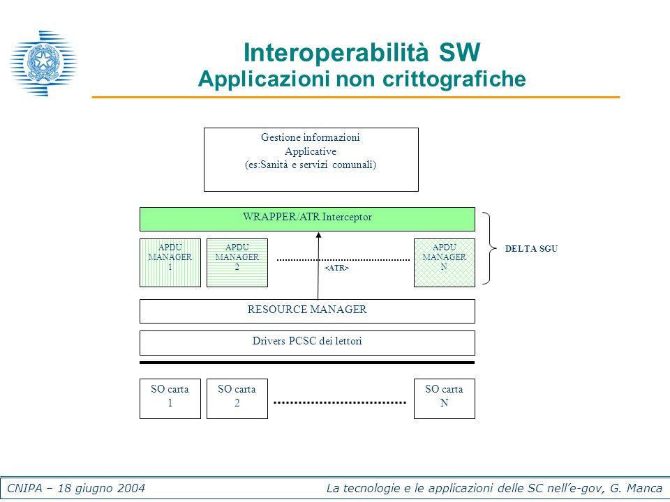 CNIPA – 18 giugno 2004 La tecnologie e le applicazioni delle SC nelle-gov, G. Manca Interoperabilità SW Applicazioni non crittografiche DELTA SGU SO c