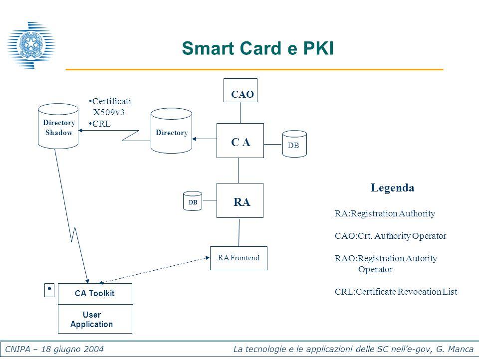 CNIPA – 18 giugno 2004 La tecnologie e le applicazioni delle SC nelle-gov, G. Manca Smart Card e PKI Legenda RA:Registration Authority CAO:Crt. Author
