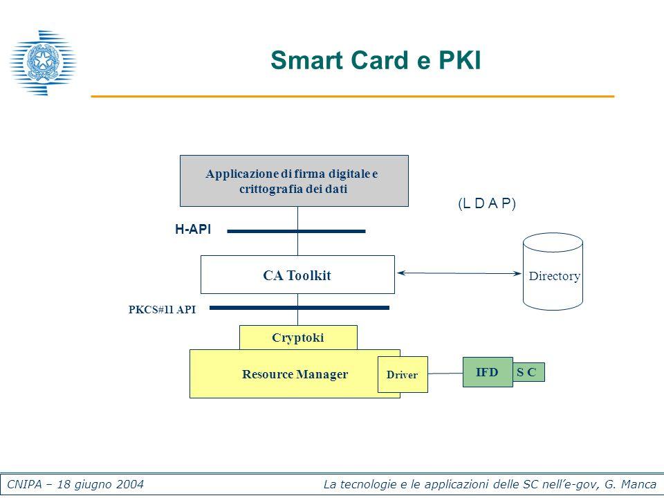 CNIPA – 18 giugno 2004 La tecnologie e le applicazioni delle SC nelle-gov, G. Manca Smart Card e PKI S C Applicazione di firma digitale e crittografia