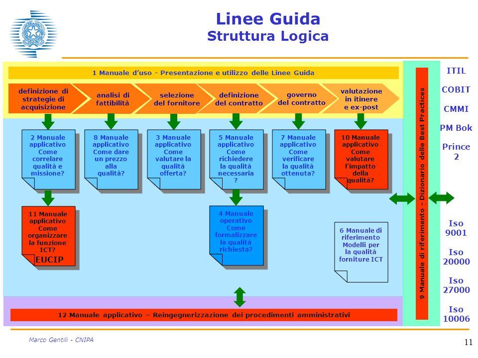 11 Marco Gentili - CNIPA Linee Guida Struttura Logica 1 Manuale duso - Presentazione e utilizzo delle Linee Guida definizione di strategie di acquisiz