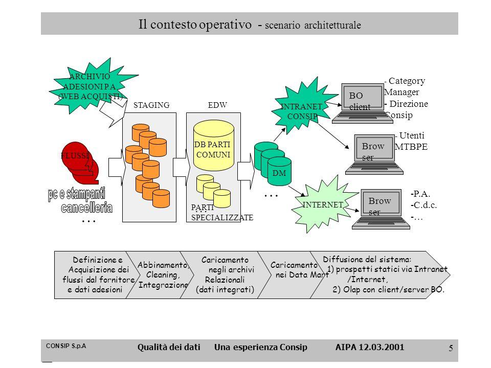 CONSIP S.p.A Qualità dei dati Una esperienza Consip AIPA 12.03.2001 5 Il contesto operativo - scenario architetturale Diffusione del sistema: 1) prosp