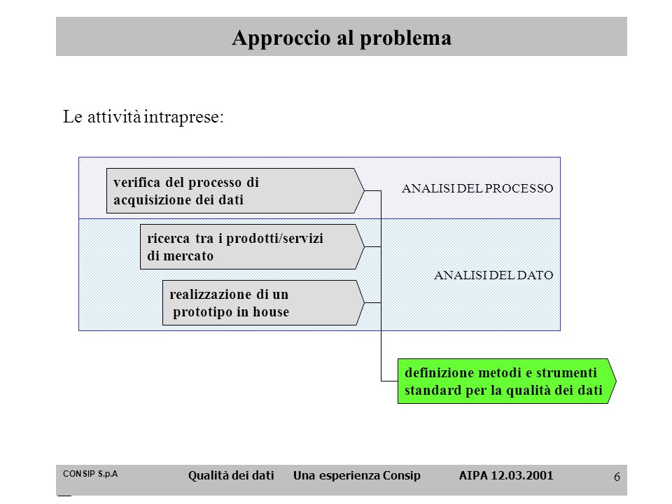 CONSIP S.p.A Qualità dei dati Una esperienza Consip AIPA 12.03.2001 6 Approccio al problema Le attività intraprese: ANALISI DEL DATO ANALISI DEL PROCE