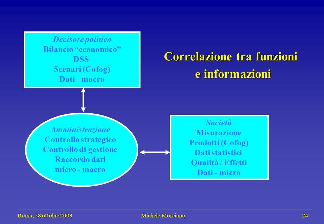 Roma, 28 ottobre 2003 Michele Morciano 24 Roma, 28 ottobre 2003 Michele Morciano 24 Società Misurazione Prodotti (Cofog) Dati statistici Qualità / Eff