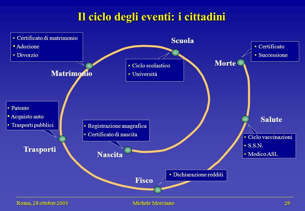 Roma, 28 ottobre 2003 Michele Morciano 29 Roma, 28 ottobre 2003 Michele Morciano 29 Il ciclo degli eventi: i cittadini Registrazione anagrafica Certif
