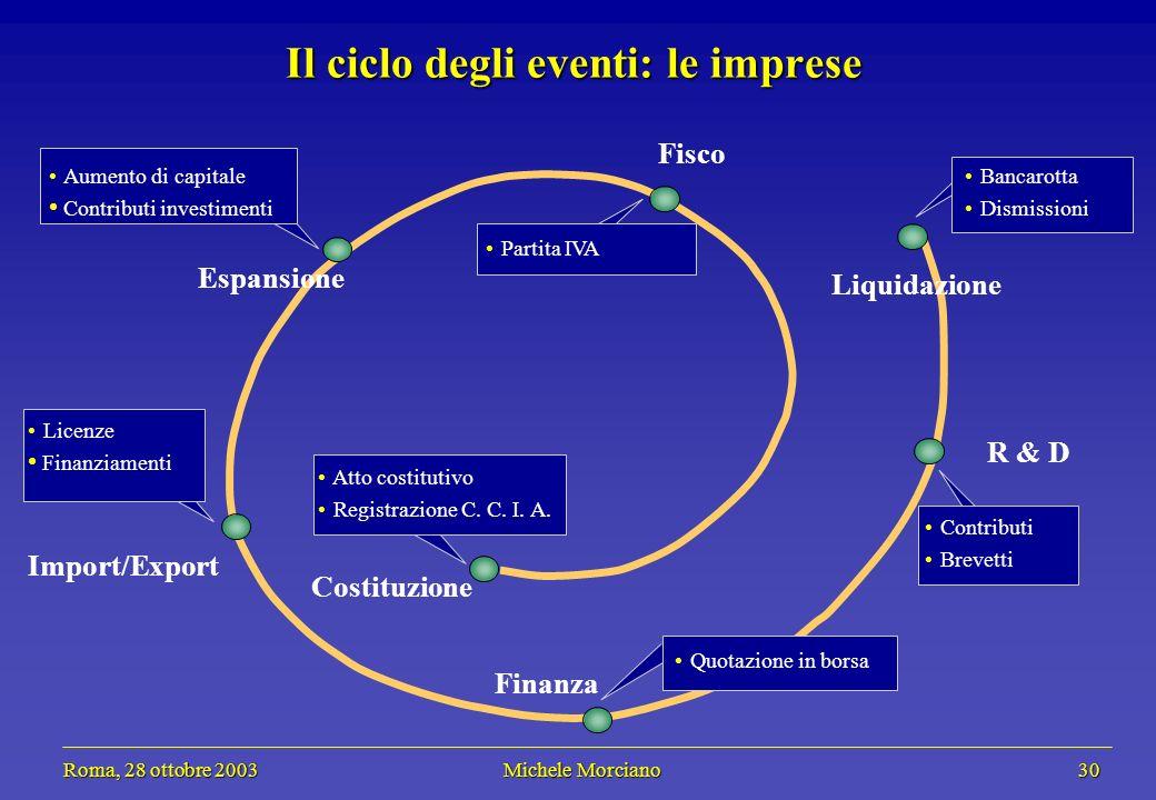 Roma, 28 ottobre 2003 Michele Morciano 30 Roma, 28 ottobre 2003 Michele Morciano 30 Il ciclo degli eventi: le imprese Atto costitutivo Registrazione C