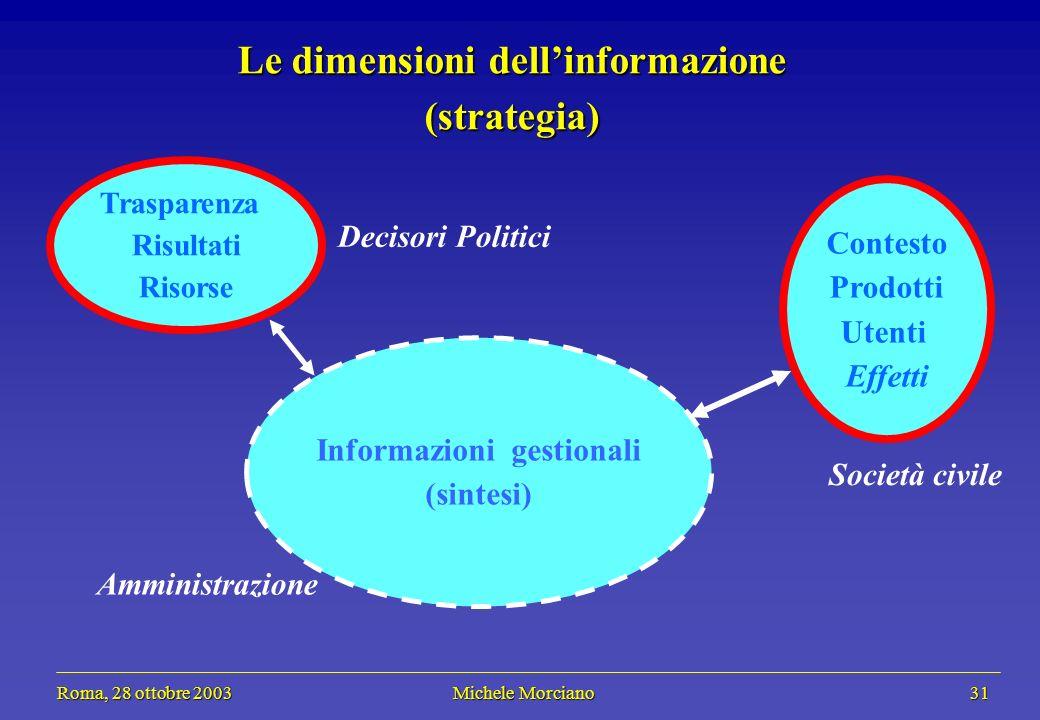 Roma, 28 ottobre 2003 Michele Morciano 31 Roma, 28 ottobre 2003 Michele Morciano 31 Informazioni gestionali (sintesi) Le dimensioni dellinformazione (