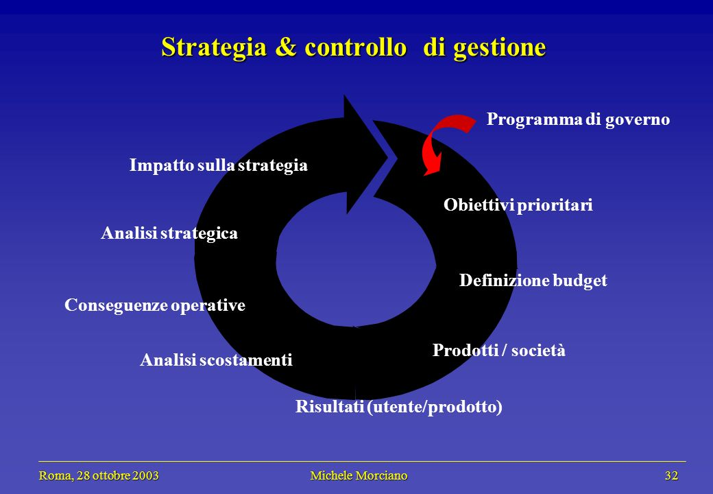 Roma, 28 ottobre 2003 Michele Morciano 32 Roma, 28 ottobre 2003 Michele Morciano 32 Strategia & controllo di gestione Programma di governo Obiettivi prioritari Definizione budget Prodotti / società Risultati (utente/prodotto) Analisi scostamenti Analisi strategica Conseguenze operative Impatto sulla strategia