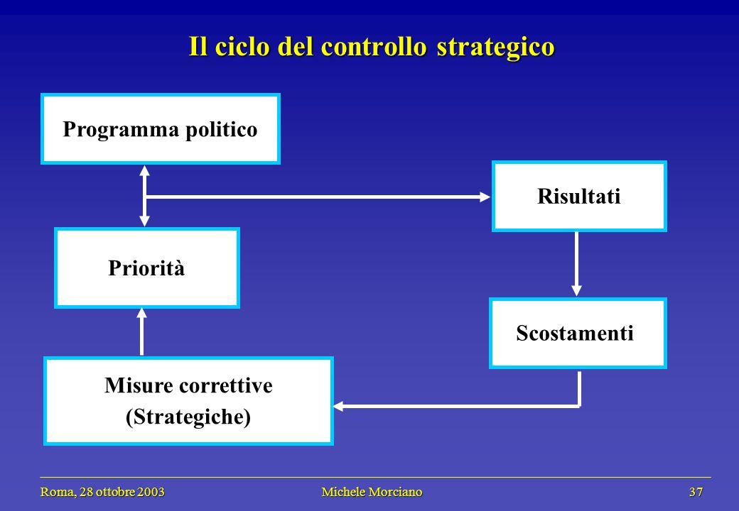 Roma, 28 ottobre 2003 Michele Morciano 37 Roma, 28 ottobre 2003 Michele Morciano 37 Il ciclo del controllo strategico Risultati Scostamenti Programma politico Priorità Misure correttive (Strategiche)