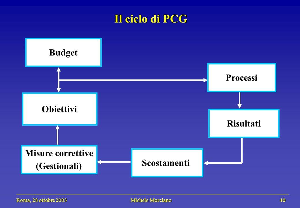 Roma, 28 ottobre 2003 Michele Morciano 40 Roma, 28 ottobre 2003 Michele Morciano 40 Il ciclo di PCG Processi Risultati Scostamenti Budget Obiettivi Mi