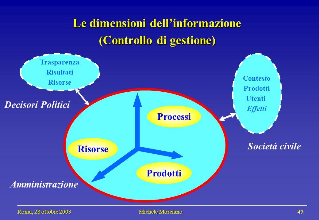 Roma, 28 ottobre 2003 Michele Morciano 45 Roma, 28 ottobre 2003 Michele Morciano 45 Prodotti Le dimensioni dellinformazione (Controllo di gestione) Ri