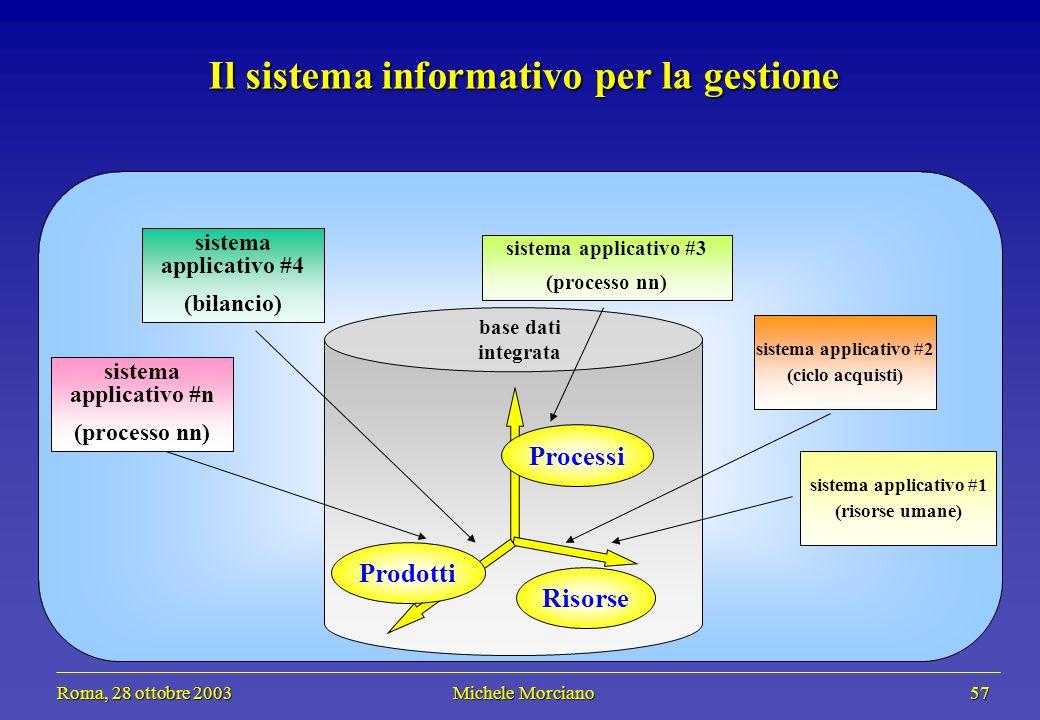 Roma, 28 ottobre 2003 Michele Morciano 57 Roma, 28 ottobre 2003 Michele Morciano 57 sistema applicativo #1 (risorse umane) sistema applicativo #4 (bil