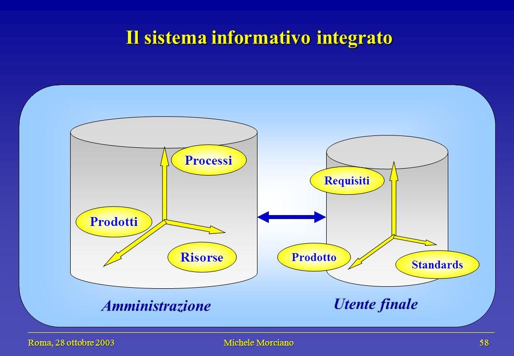 Roma, 28 ottobre 2003 Michele Morciano 58 Roma, 28 ottobre 2003 Michele Morciano 58 Il sistema informativo integrato Risorse Processi Prodotti Amminis