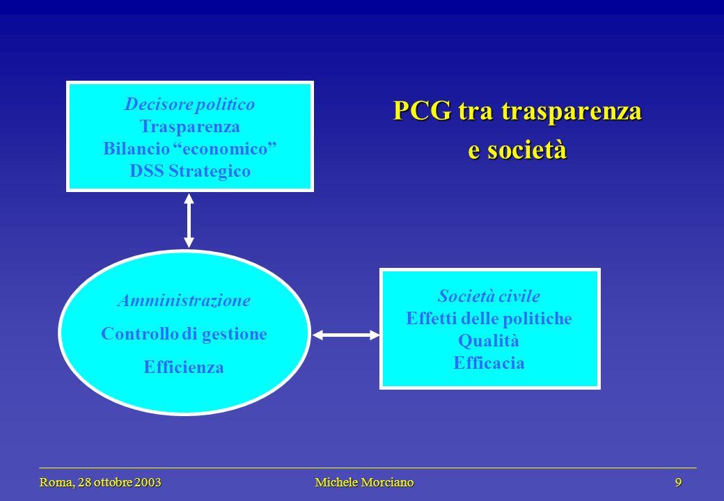 Roma, 28 ottobre 2003 Michele Morciano 9 Roma, 28 ottobre 2003 Michele Morciano 9 Società civile Effetti delle politiche Qualità Efficacia Amministrazione Controllo di gestione Efficienza Decisore politico Trasparenza Bilancio economico DSS Strategico PCG tra trasparenza e società