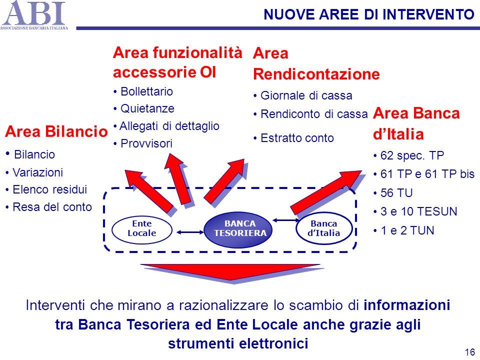 16 Area Bilancio Bilancio Variazioni Elenco residui Resa del conto Area Rendicontazione Giornale di cassa Rendiconto di cassa Estratto conto Area funz